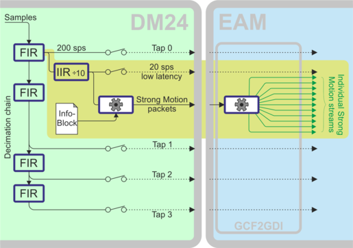 MAN-EAM-0003 - Acquisition Modules and Platinum Firmware - Technical
