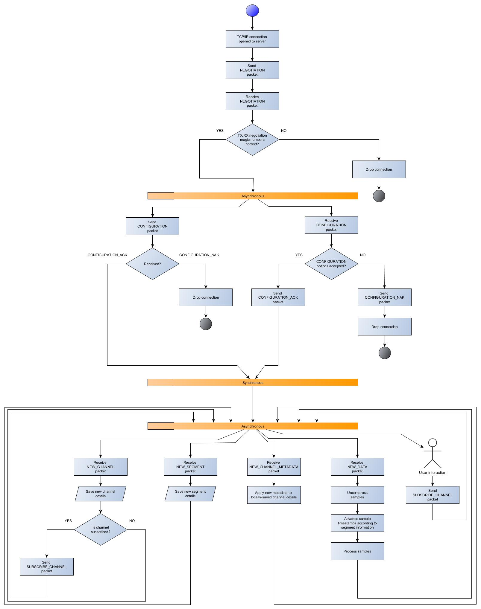 Client to server simple connection flow chart diagram wiki open client to server simple connection flow chart diagram ccuart Choice Image