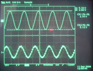 Calibration with a sine wave signal