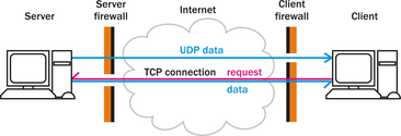 UDP — Википедия