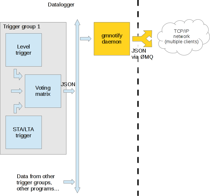 software architecture diagram showing messages passed in json between software modules then combined into
